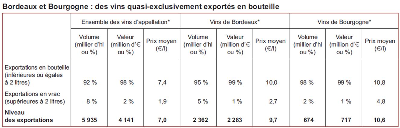 Export 2012 Bordeaux et Bourgogne : majoritairement en bouteilles