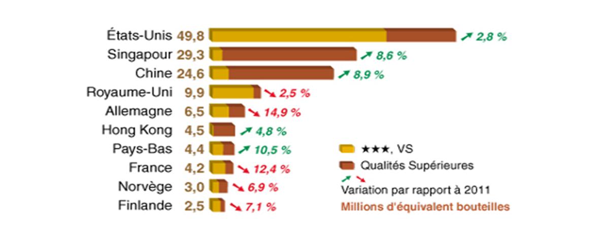 Cognac - Les marchés 2012