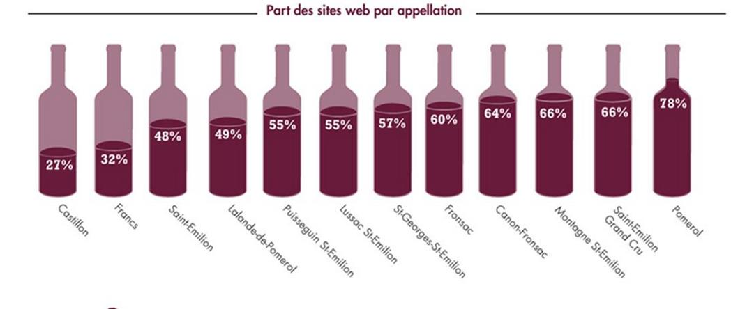 Les sites web dans les appellations du Libournais