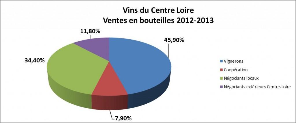 Ventes bouteilles des vins du Centre-Loire-campagne 2012-2013