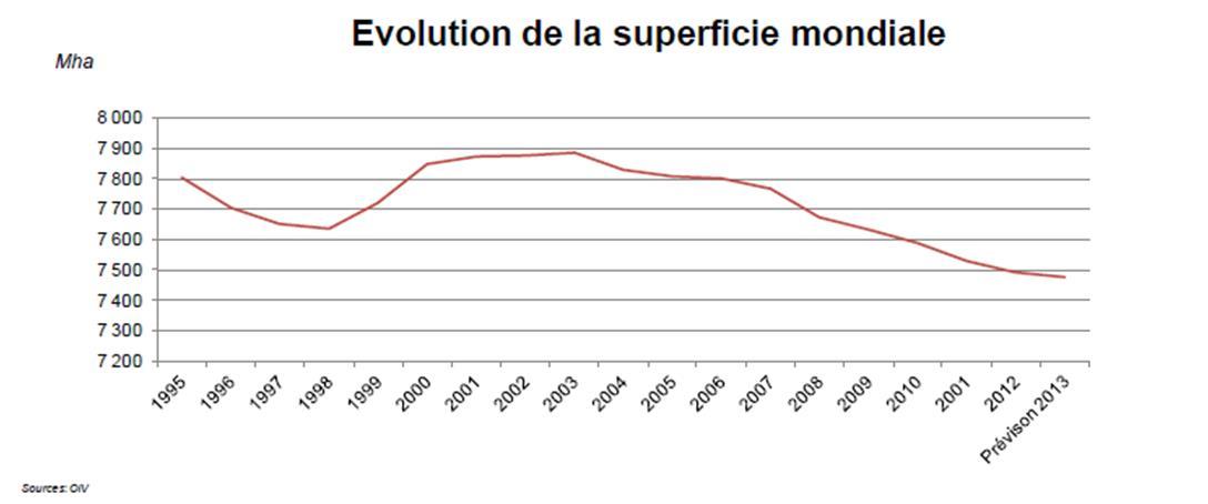 Evolution des superficies viticoles mondiales depuis 1995