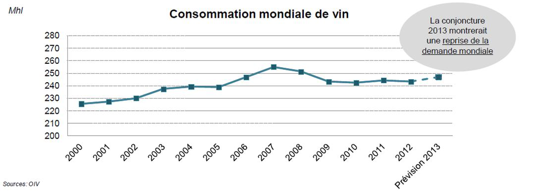 La consommation mondiale de vin a long terme