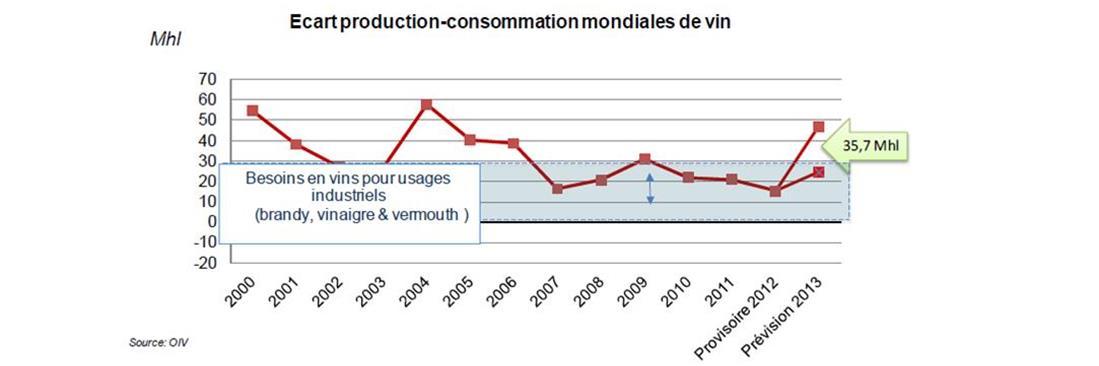 L'équilibre du marché du vin en termes de production et de consommation