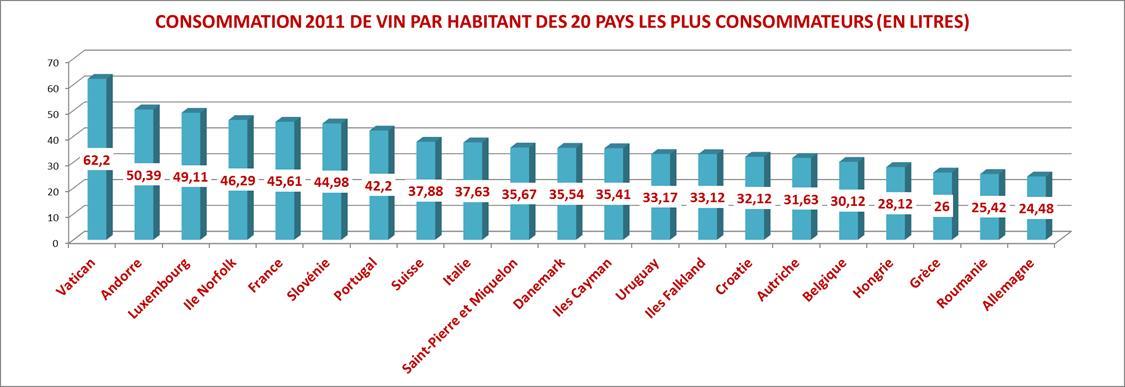 Consommation de vin mondiale par habitant, le cas du Vatican