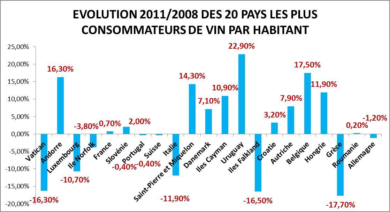 Evolution de la consommation de vin par habitant 2008-2011