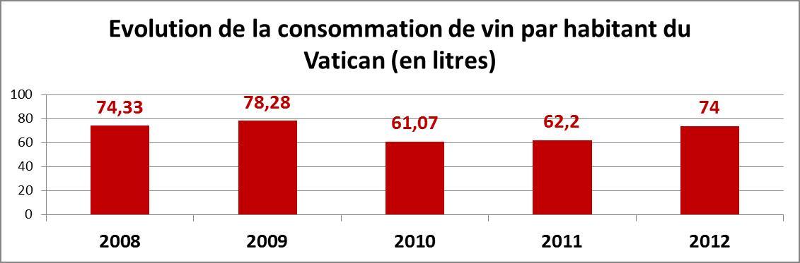 Consommation 2008-2012 de vin par habitant du Vatican