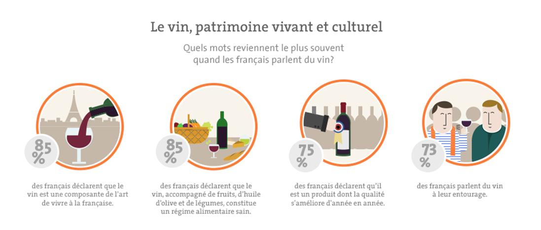 L'image du vin-baromètre IFOP-Vin et Société