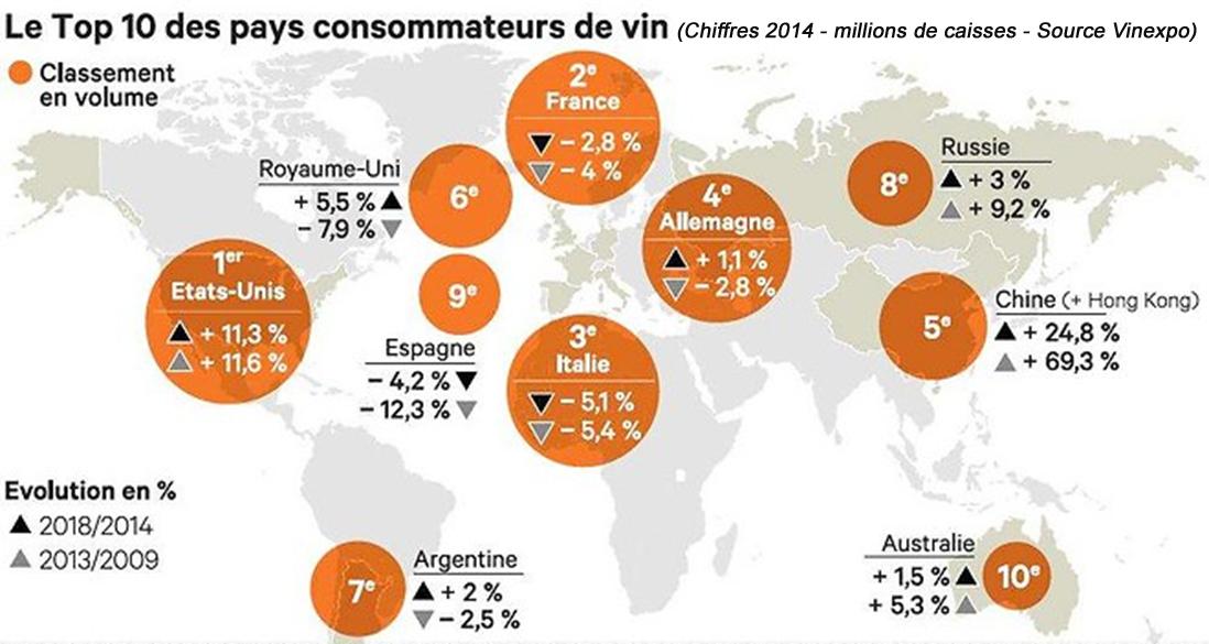 Consommation mondiale de vins