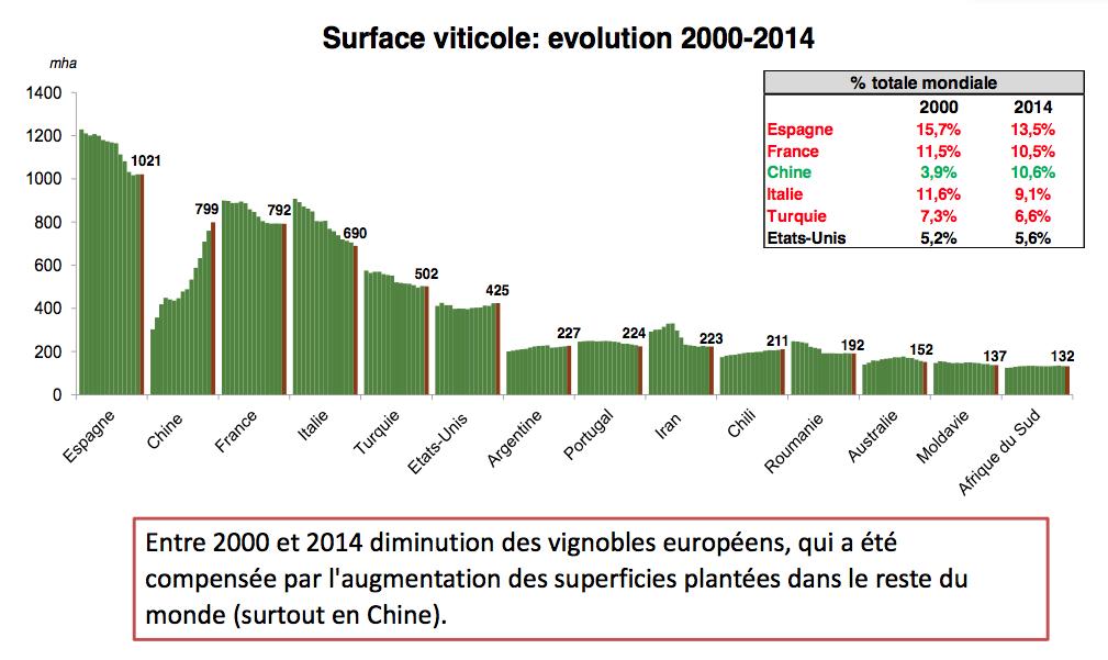 Les surfaces viticoles entre 2000 et 2014