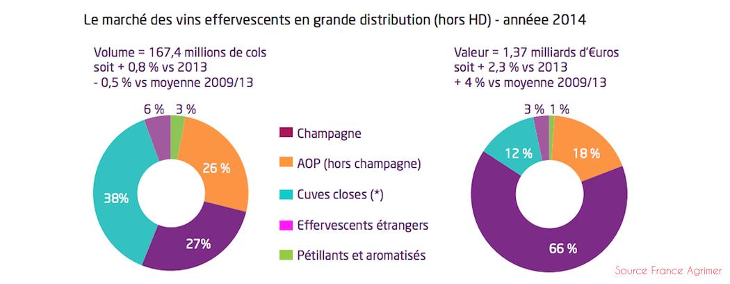 Valorisation des ventes 2014 de vins effervescents